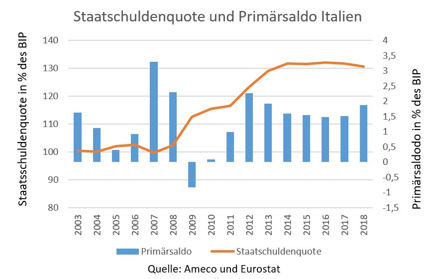 Diagramm: Staatschuldenquote und Primärsaldo Italien