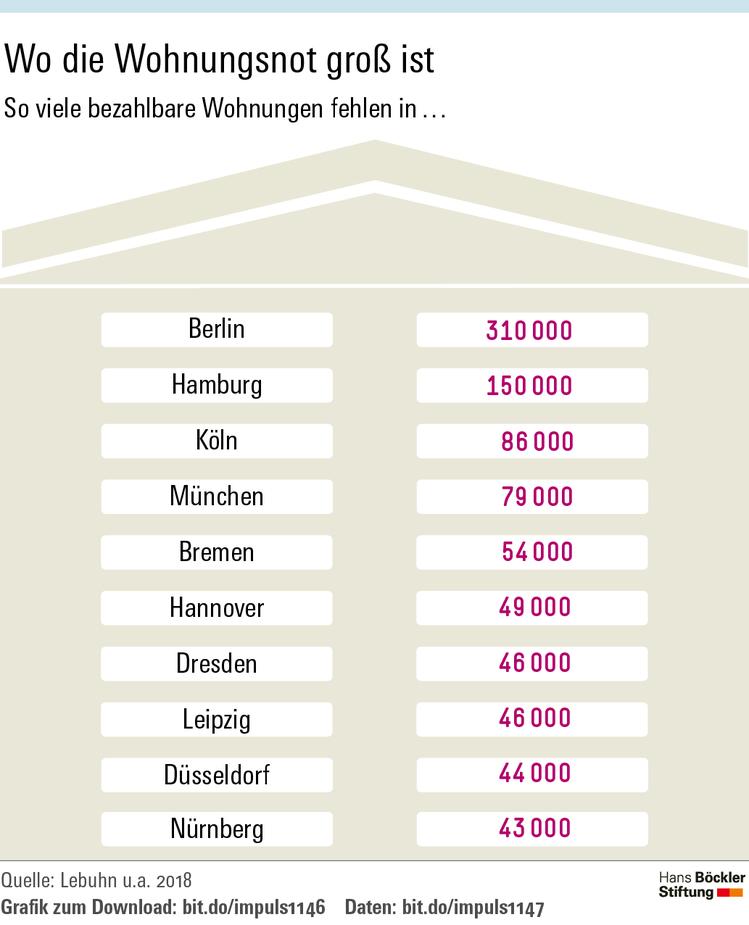 Grafik zeigt Anzahl fehlender Wohnungen in deutschen Großstädten