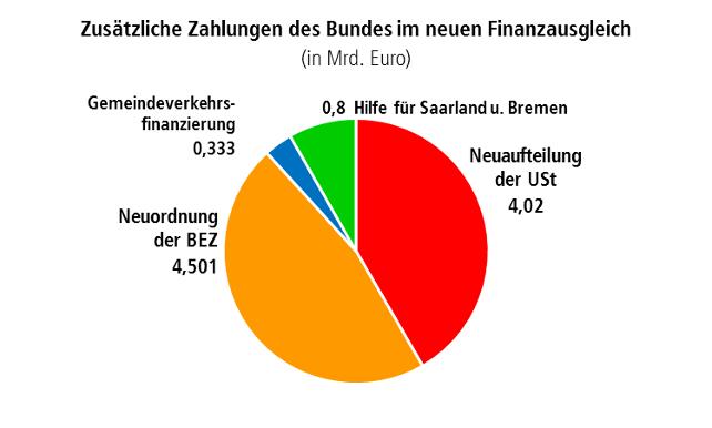 Grafik Zusätzliche Zahlungen des Bundes im neuen Finanzausgleich