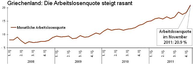 Grafik; Entwicklung der Arbeitslosenquote in Griechenland