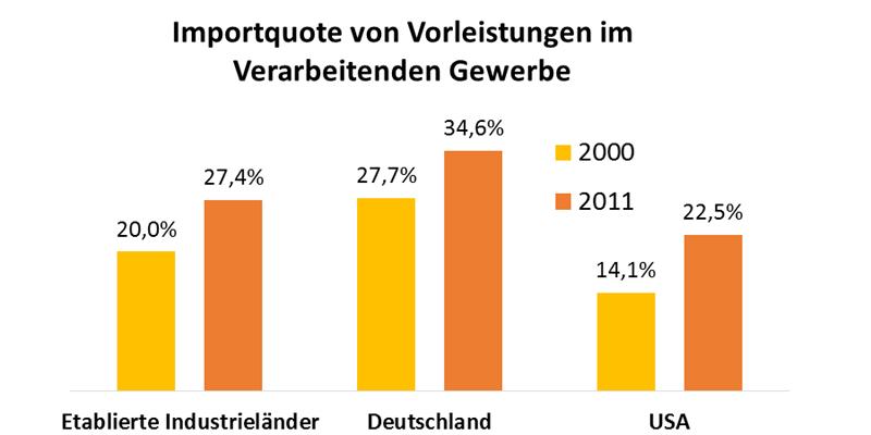 Importquote von Vorleistungen im Verarbeitenden Gewerbe