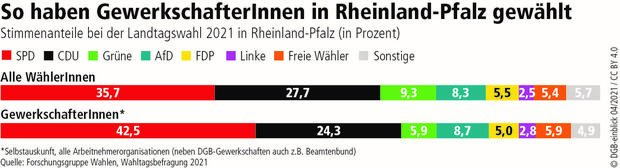 Wahlgrafik Rheinland-Pfalz