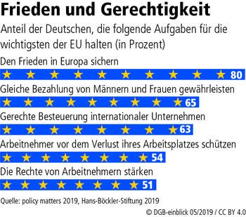 Grafik Europas wichtigste Aufgaben