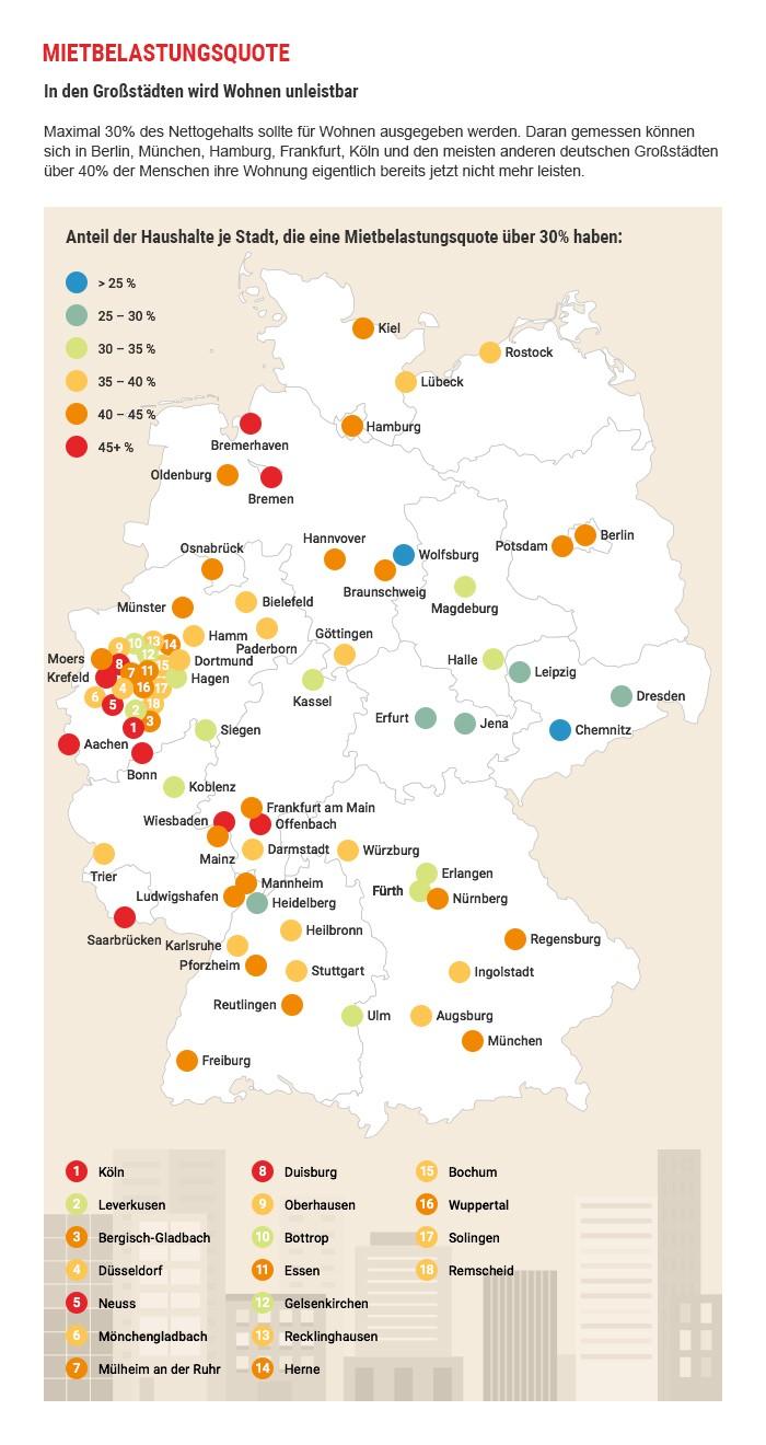 Grafik zeigt Mietbelastung in 77 deutschen Großstädten auf einer Karte