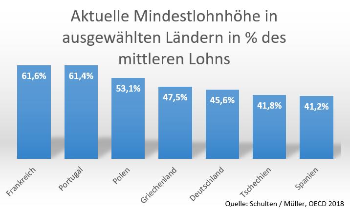 Grafik zeigt das Verhältnis von Mindestlöhnen zum mittleren Einkommen in mehreren europäischen Staaten: von Frankreich (61,6%) bis Spanien (41,2%); Deutschland liegt bei 45,6%