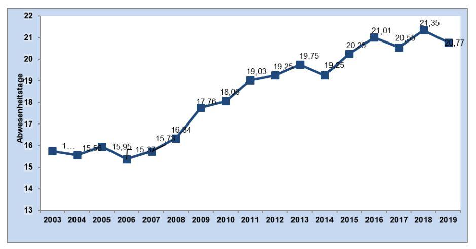 Entwicklung der krankheitsbedingten Abwesenheitstage je Beschäftigtem in der unmittelbaren Bundesverwal-tung von 2003 bis 2019