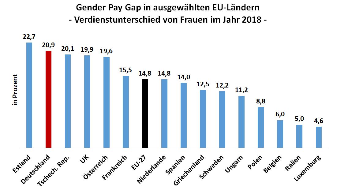 Säulendiagramm mit Verdienstunterschied zwischen Frauen und Männern in Deutschland und anderen Ländern der EU
