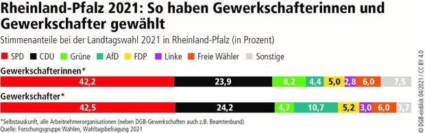 Grafik Rheinland-Pfalz Männer Frauen