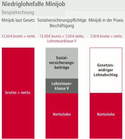 Grafik: Niedriglohnfalle Minijob Beispielrechnung