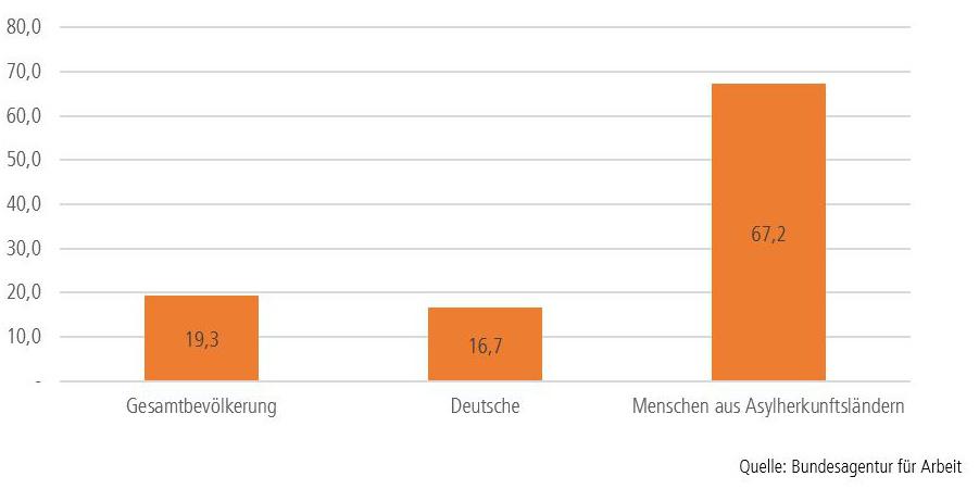 Grafik: Einkommen im Niedriglohnbereich