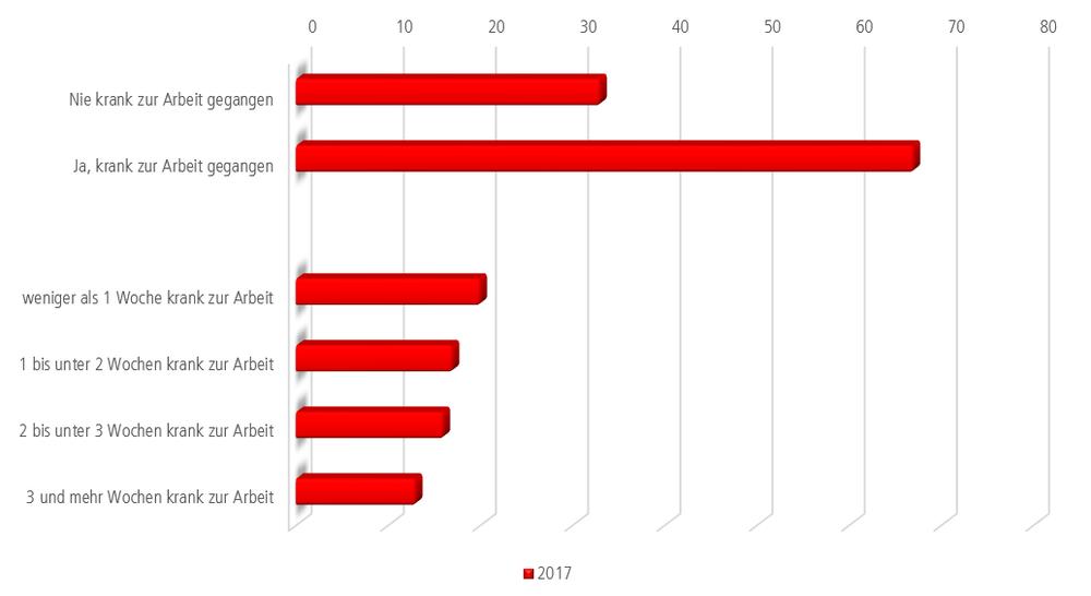 Grafik: Zwei Drittel der Beschäftigten gehen auch krank zur Arbeit