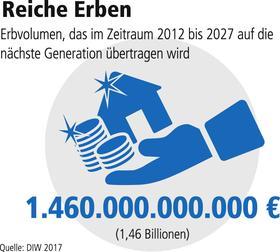 Erben in Deutschland