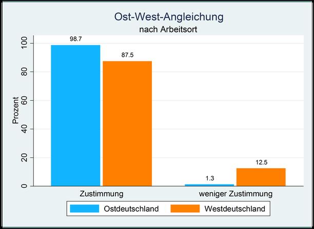Grafik Ost-West-Angleichung nach Arbeitsort