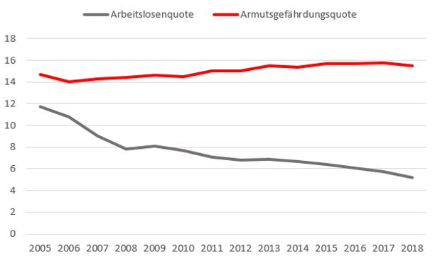 Grafik, die zeigt, dass in Deutschland zwar die Arbeitslosenquote gesunken ist, die Armutsgefährdungsquote aber dennoch gestiegen ist