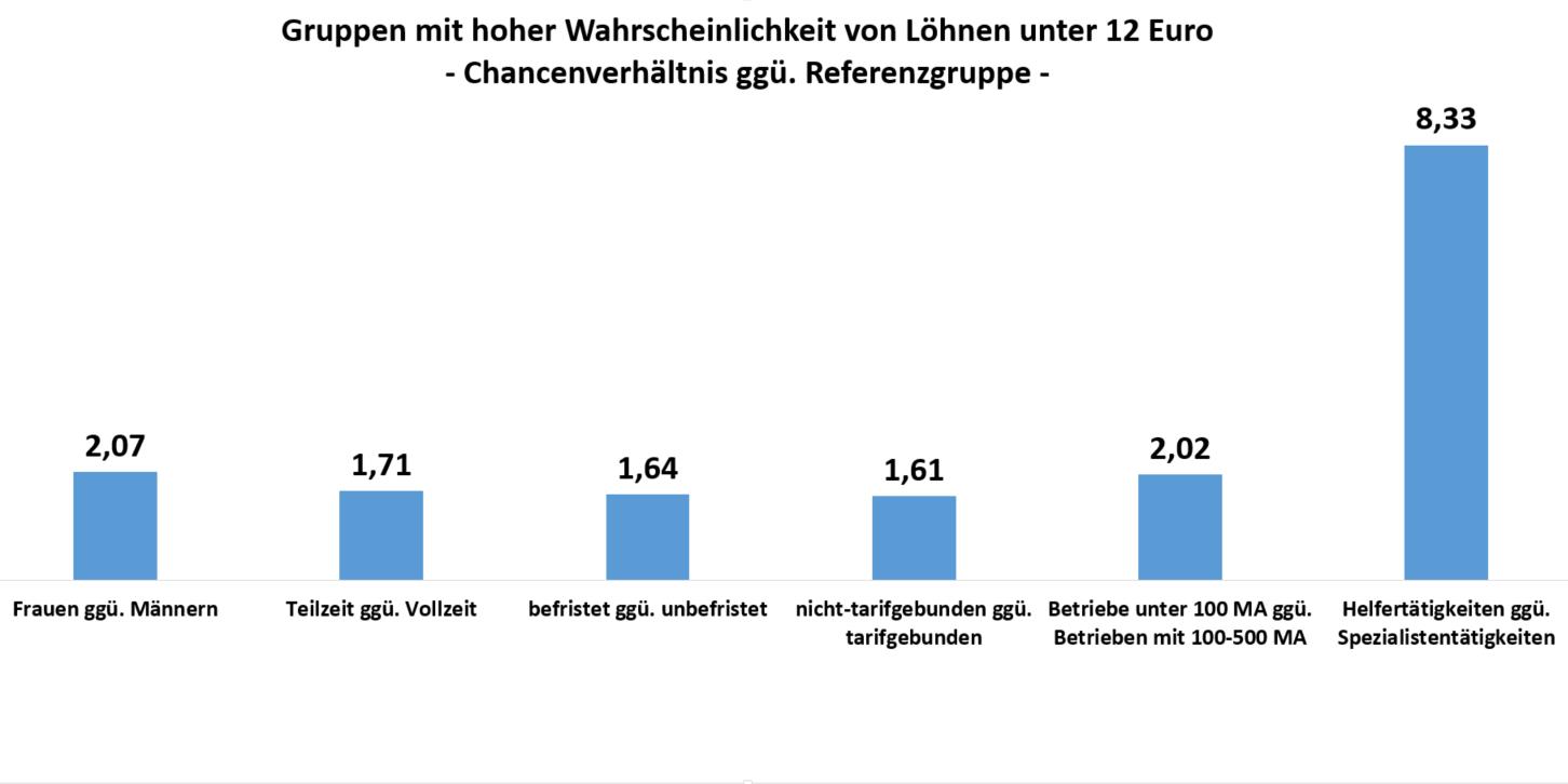 Grafik: Balkendiagramm, wer würde wie von einem höheren Mindestlohn von 12 Euro profitieren?