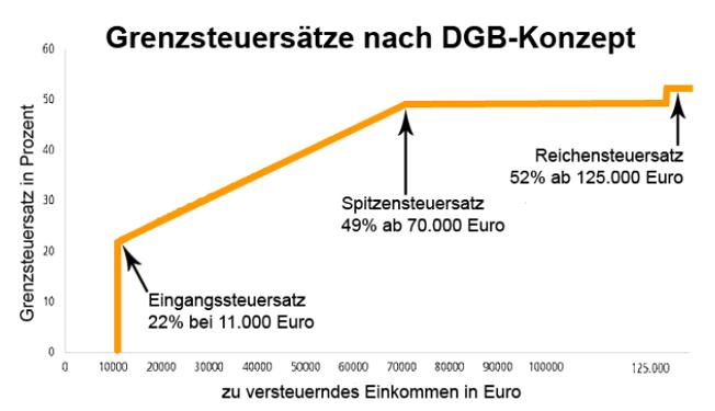 """Grafik zum DGB-Steuerkonzept: """"Wie Steuergerechtigkeit geht, hat der DGB ausgerechnet und konkret aufgezeigt: Der Grundfreibetrag, ab dem überhaupt erst Einkommensteuer fällig wird, muss deutlich steigen. Der Spitzensteuersatz sollte 49 % betragen, dafür aber erst ab einem zu versteuernden Einkommen von 70.000 Euro (Singles) wirken. Hinzukommen muss ein Reichensteuersatz, den endlich auch eine nennenswerte Zahl von Reichen zahlt."""""""