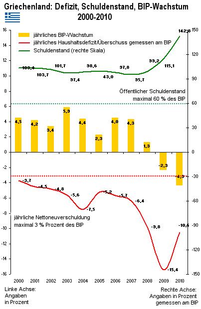 Grafik: Defizit, Schuldenstand, BIP-Wachstum Griechenlands in den Jahren 200-2010