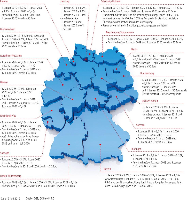 Grafik: Anpassungspläne der Besoldungsrunden der Länder und Kommunen