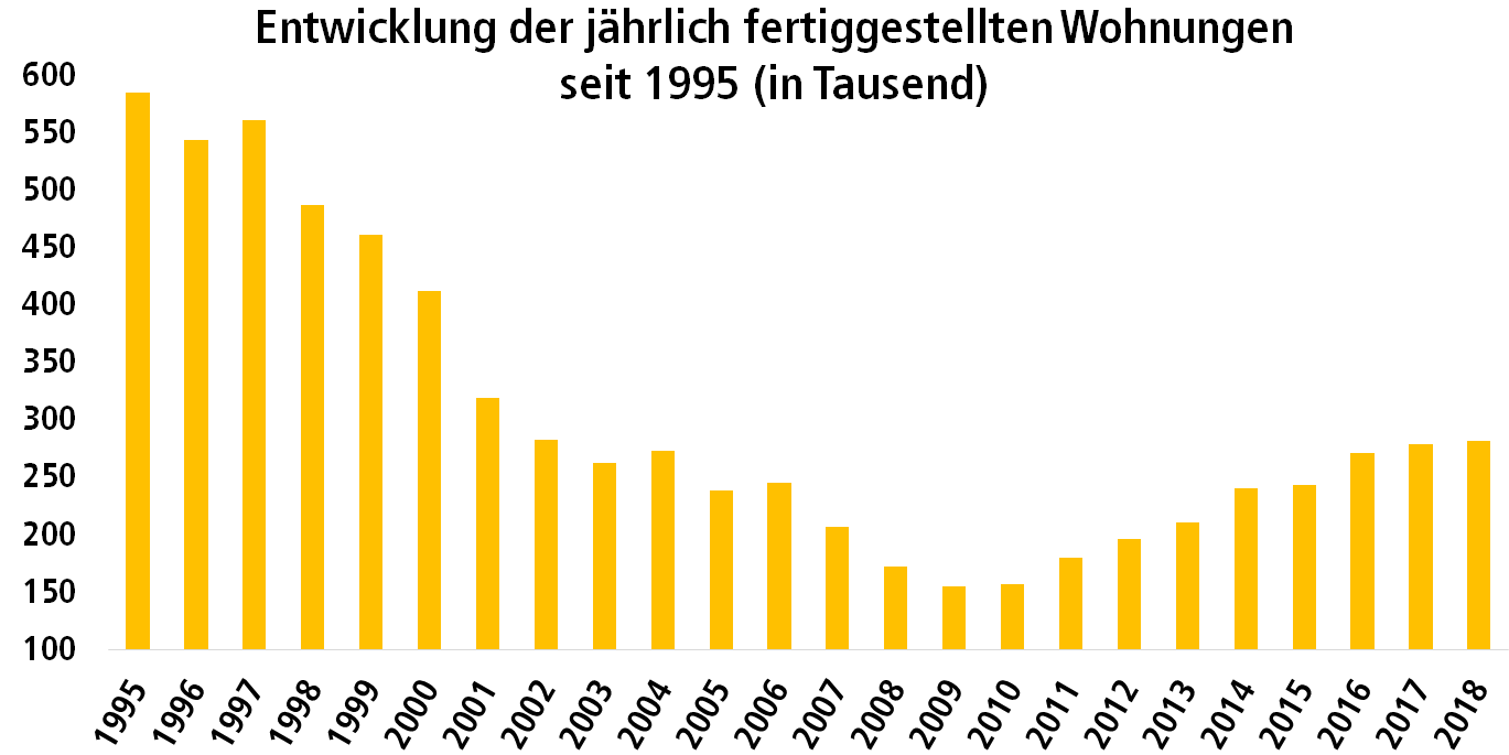 Säulendiagramm: Entwicklung der jährlich fertiggestellten Wohnungen in Deutschland seit 1995 in Tausend
