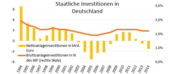 Staatliche Investitionen in Deutschland