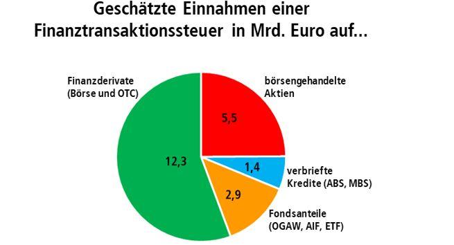 Grafik: Einnahmenschätzung auf Basis 2017 für die 10 VZ-Staaten