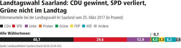 Wahlgrafik Saarland