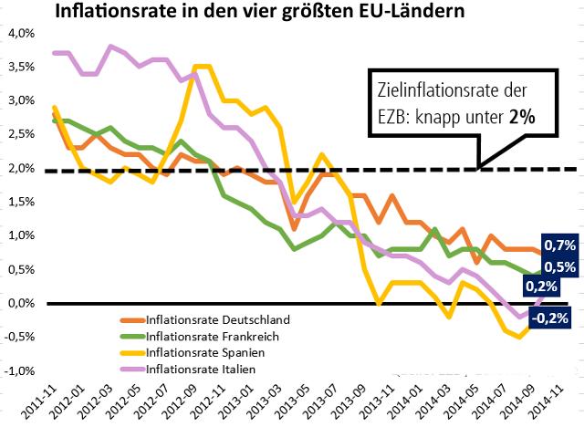 Inflationsraten in vier EU-Staaten im Vergleich