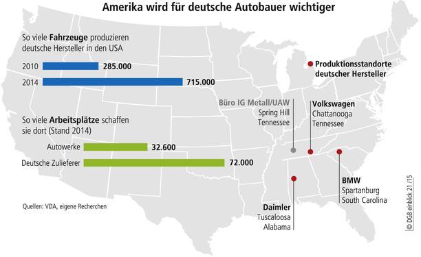 Karte USA Standorte und Arbeitsplätze deutscher Autobauer