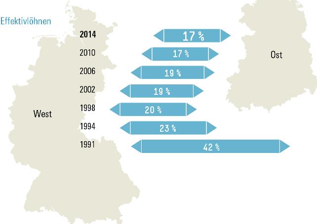 Grafik Effektivlöhne Ost West