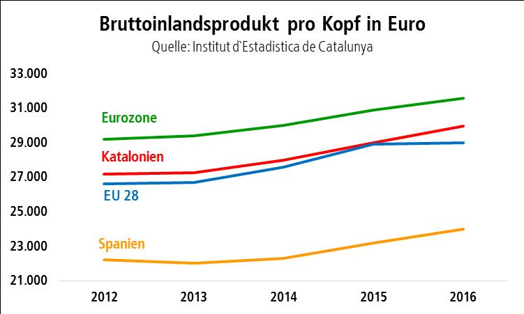 Bruttoinlandsprodukt Eurozone, Katalonien, EU-28, Spanien im Vergleich 2012 bis 2016
