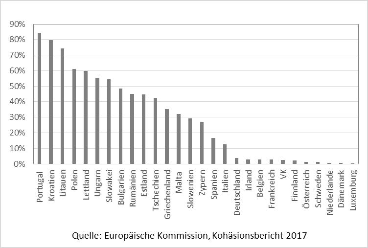 Statistik: Kohäsionsbericht 2017, Europäische Kommission