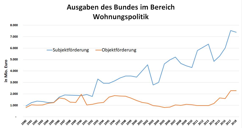 Grafik: Ausgaben des Bundes in der Wohnungspolitik von 1980 bis 2019