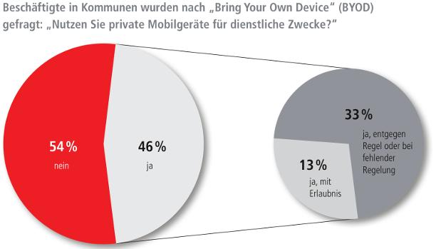 Bring your own device: Nutzen Sie ihre Geräte auf Arbeit