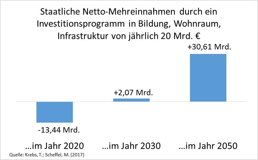 Grafik zeigtstaatliche Mehreinnahmen durch ein Investitionsprogramm