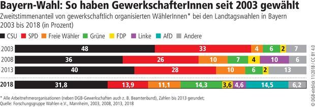 Wahlgrafik Gewerkschafter Bayern 2018