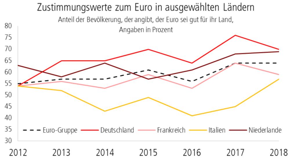 Diagramm: Zustimmungswerte zum Euro in ausgewählten Ländern - Anteil der Bevölkerung, der angibt, der Euro sei gut für ihr Land, Angaben in Prozent