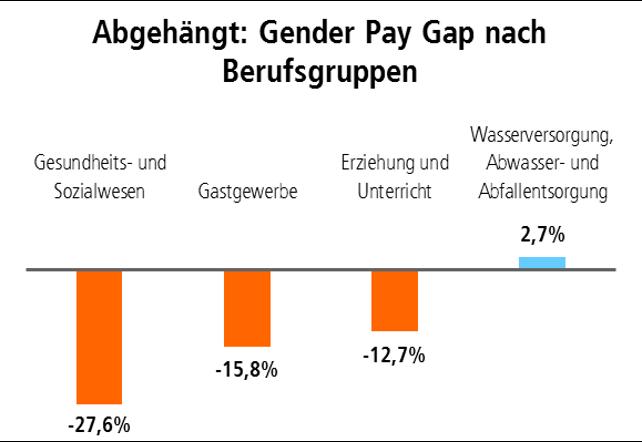 Grafik Abgehängt: Gender Pay Gap nach Berufsgruppen