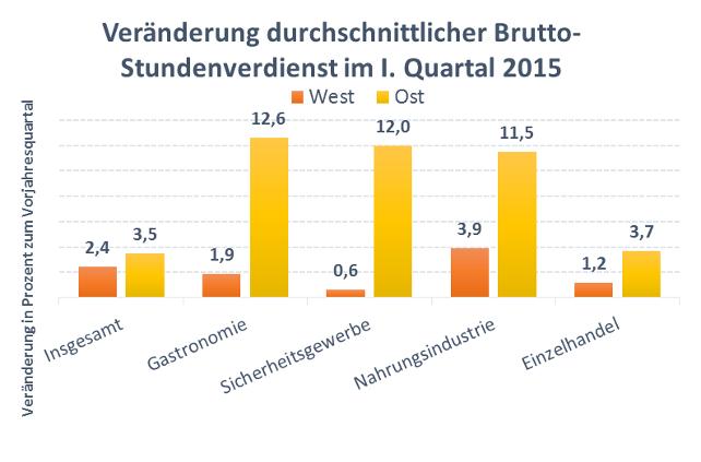 Grafik Veränderungen durchschnittlichjer Brutto-Stundenverdienst im 1. Quartal 2015