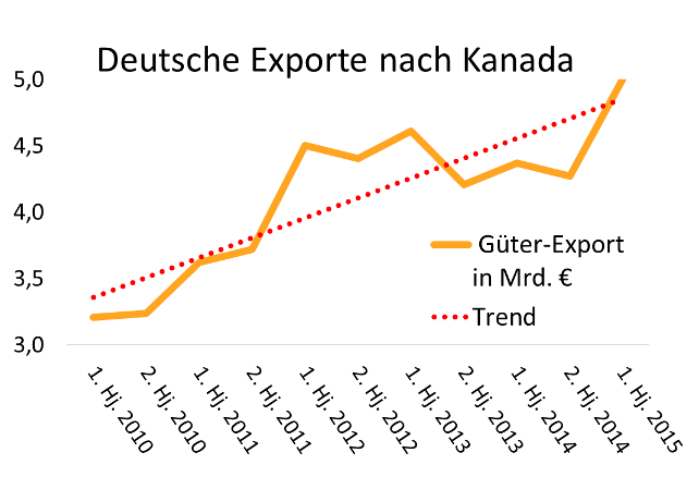 Grafik Handelsabkommen CETA: Fairer Handel geht anders!