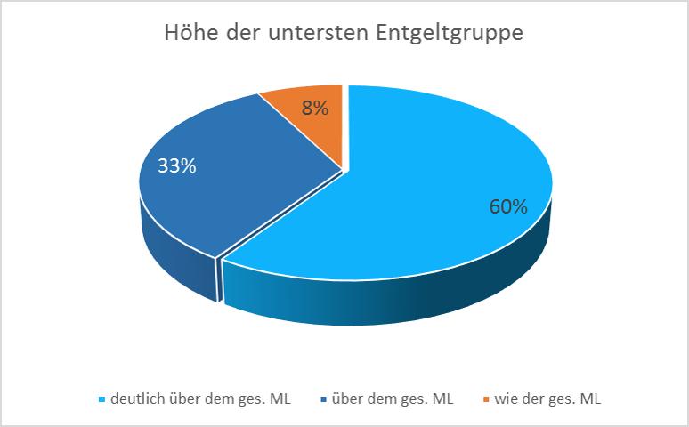 Grafik Höhe der untersten Entgeltgruppe