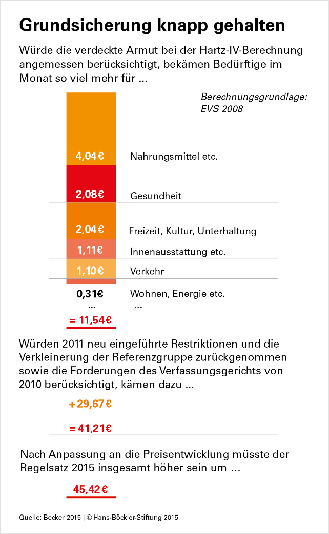 Grafik Hans-Böckler-Stiftung Hartz IV Regelsätze