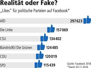 Parteien auf Facebook