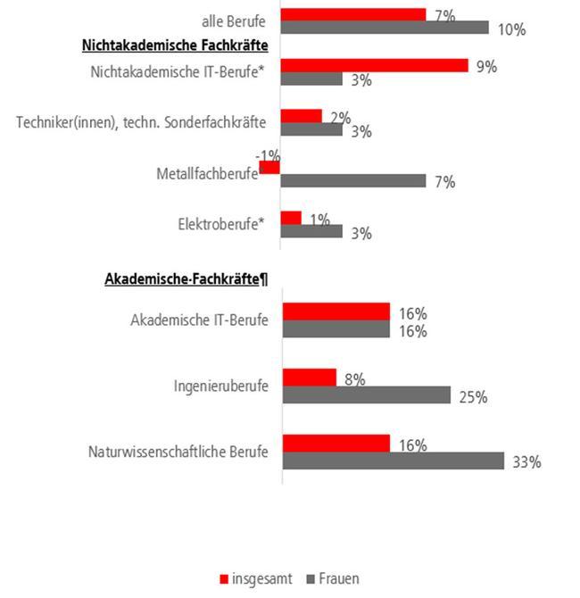 Beschäftigungsentwicklung in ausgewählten MINT-Fachgruppen
