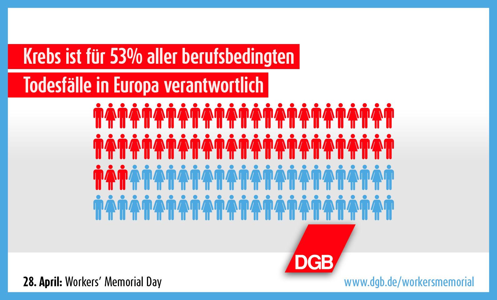 Workers' Memorial Day 2016 - DGB - EGB - ETUI - Krebs ist für 53% aller arbeitsbedingten Todesfälle in Europa verantwortlich