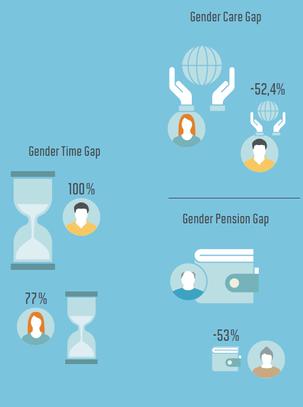 Grafik zeigt, dass Frauen 53 Prozent mehr unbezahlte Arbeit leisten als Männer,  über acht Stunden weniger Erwerbsarbeit leisten und 53 Prozent weniger Rente bekommen