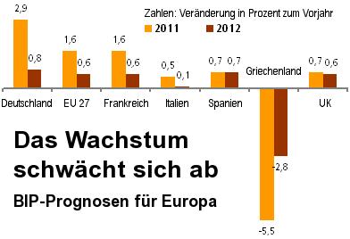 Grafik: Das Wachstum in Europa schwächt sich ab. Entwicklung des BSP 2011 und Prognose für 2012