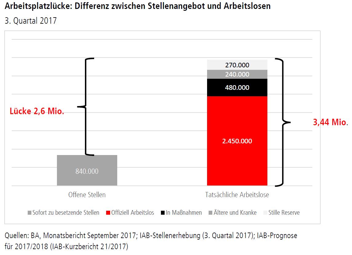 Grafik zeigt, dass es in Deutschland eine Arbeitsplatzlücke von 2,6 Millionen Stellen gibt