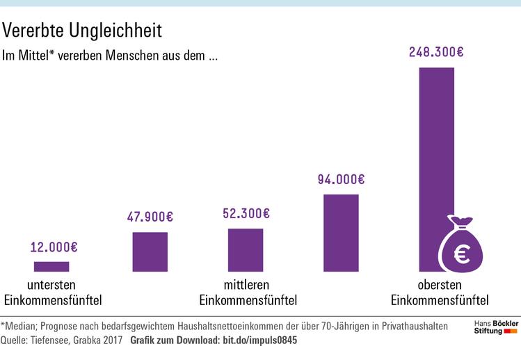 Grafik zeigt, dass im unteren Einkommensfünftel im Schnitt rund 12.000 Euro vererbt werden, im oberen Einkommensfünftel rund 248.300 Euro