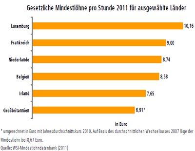 Gesetzliche mindestlöhne pro Stunde 2011 für ausgewählte Länder
