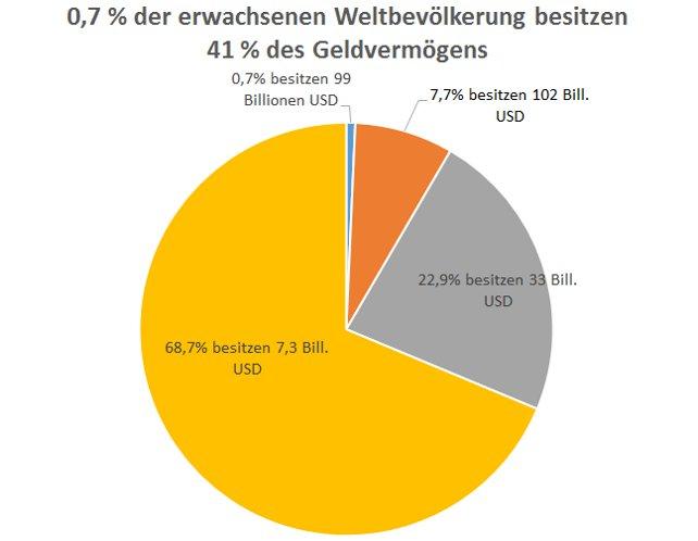 Grafik Vermögensverteilung weltweit